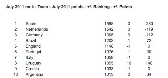 Oranje tweede FIFA Ranking 2011