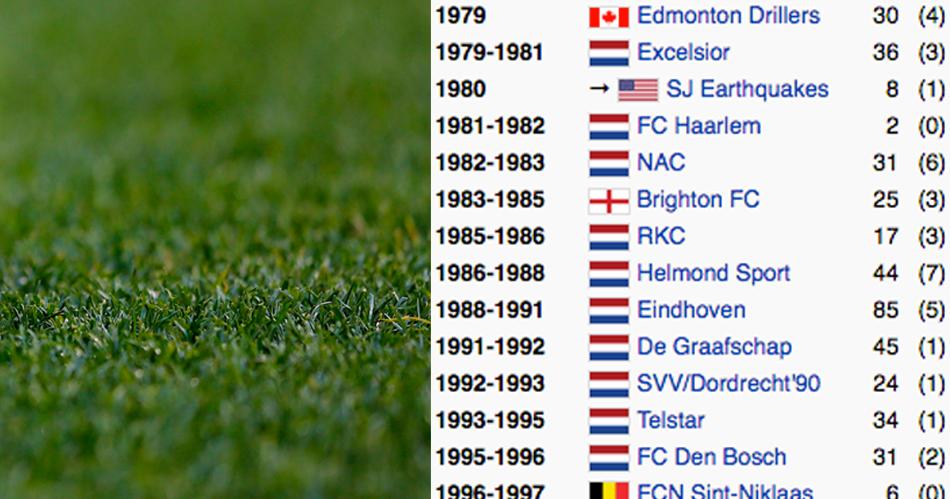 Deze 10 Eredivisie-spelers hebben een bizarre Wikipedia-carrière