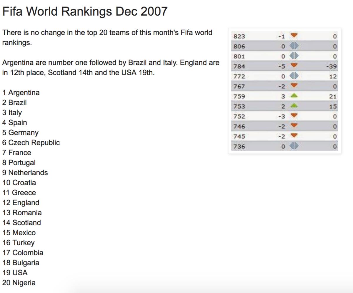 FIFA Ranking 2007