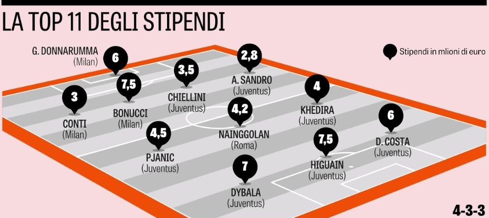 Deze spelers verdienen het meest in de Serie A