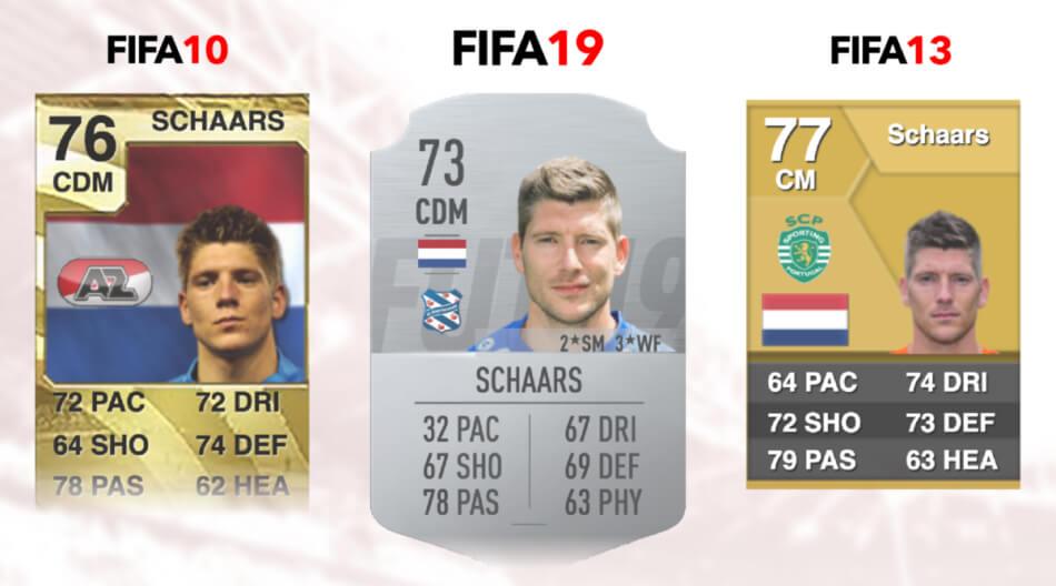 Schaars zit niet in FIFA 20