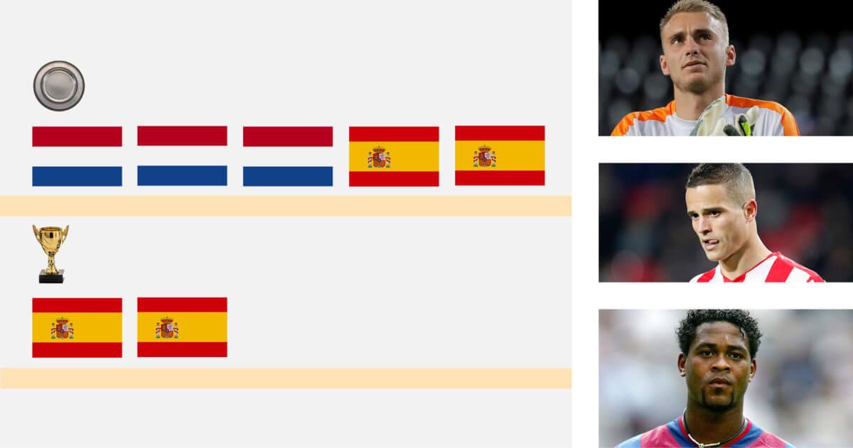 Raad deze 10 Nederlandse spelers aan hun prijzenkast