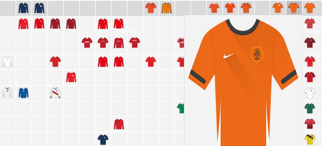 Prachtige evolutie van WK-shirts